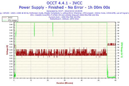 2014-10-10-19h08-Voltage-3VCC.png