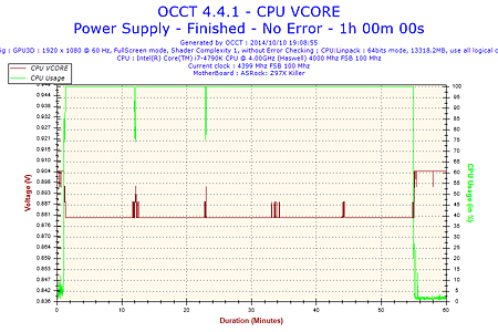 2014-10-10-19h08-Voltage-CPU VCORE.png