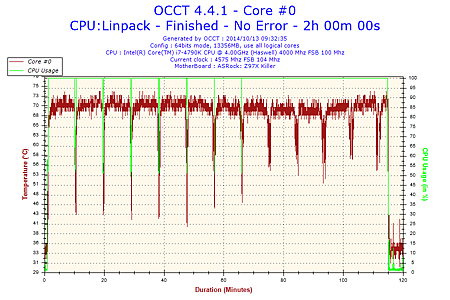 2014-10-13-09h32-Temperature-Core #0.png