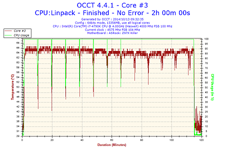 2014-10-13-09h32-Temperature-Core #3.png