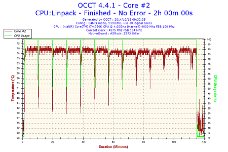 2014-10-13-09h32-Temperature-Core #2.png