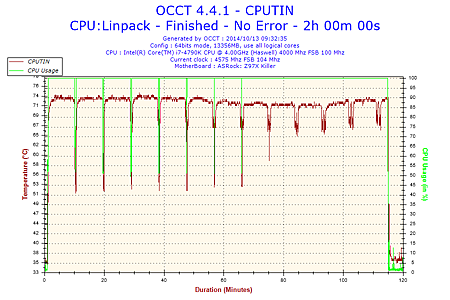 2014-10-13-09h32-Temperature-CPUTIN.png