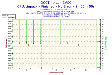 2014-10-13-09h32-Voltage-3VCC.png