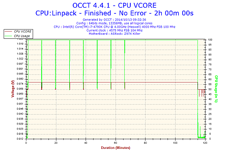 2014-10-13-09h32-Voltage-CPU VCORE.png
