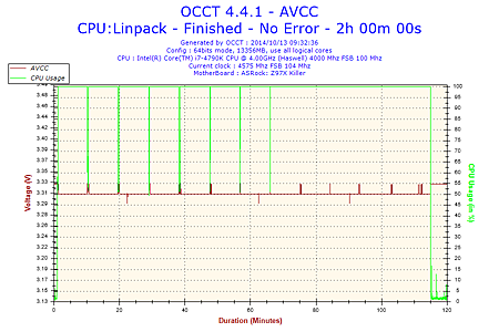 2014-10-13-09h32-Voltage-AVCC.png