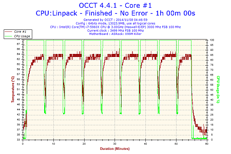 2014-11-08-04h46-Temperature-Core #1.png