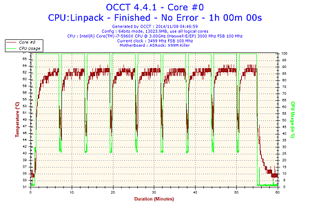 2014-11-08-04h46-Temperature-Core #0.png