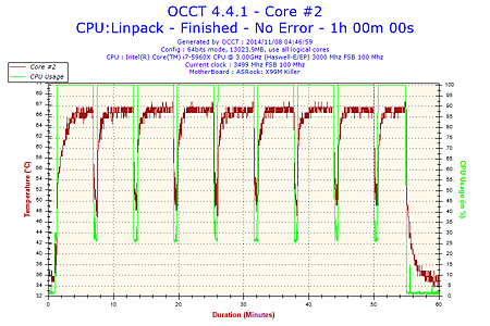 2014-11-08-04h46-Temperature-Core #2.png