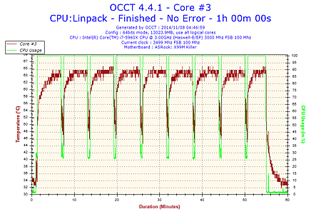 2014-11-08-04h46-Temperature-Core #3.png
