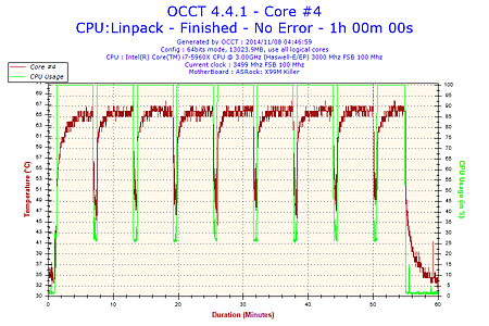 2014-11-08-04h46-Temperature-Core #4.png