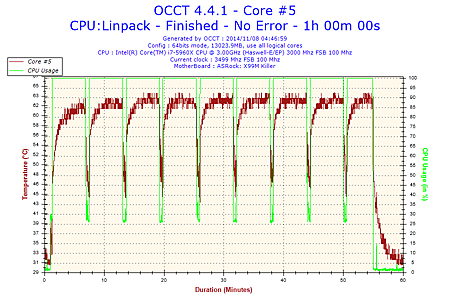 2014-11-08-04h46-Temperature-Core #5.png