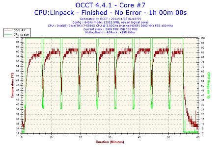 2014-11-08-04h46-Temperature-Core #7.png