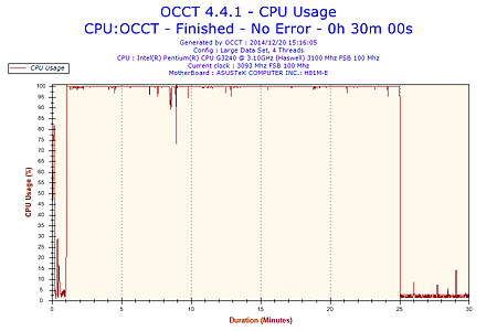2014-12-20-15h16-CpuUsage-CPU Usage.png