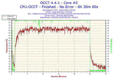 2014-12-20-15h16-Temperature-Core #0.png