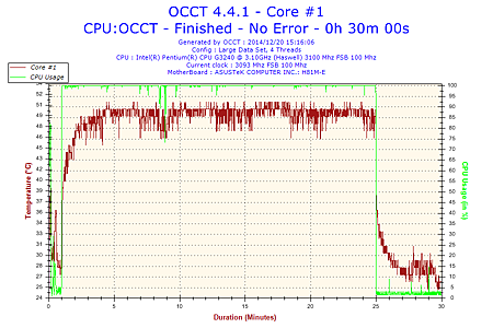2014-12-20-15h16-Temperature-Core #1.png