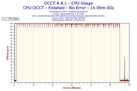 2015-01-18-03h59-CpuUsage-CPU Usage.png