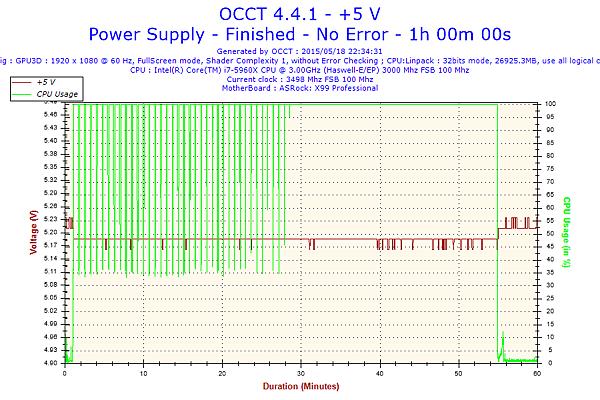 2015-05-18-22h34-Voltage-+5 V.png