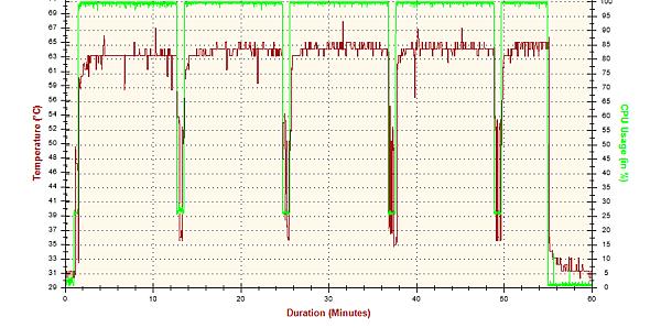 2015-08-26-11h19-Temperature-CPU Core #3.png