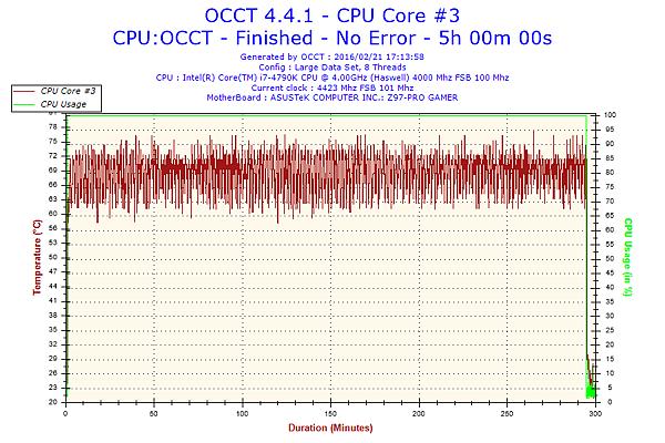 2016-02-21-17h13-Temperature-CPU Core #3.png