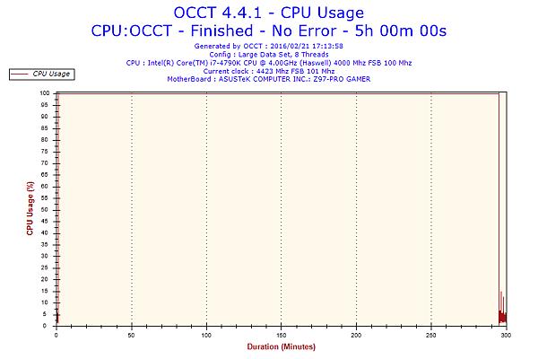 2016-02-21-17h13-CpuUsage-CPU Usage.png