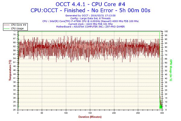 2016-02-21-17h13-Temperature-CPU Core #4.png