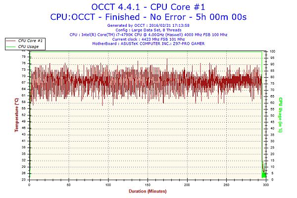 2016-02-21-17h13-Temperature-CPU Core #1.png
