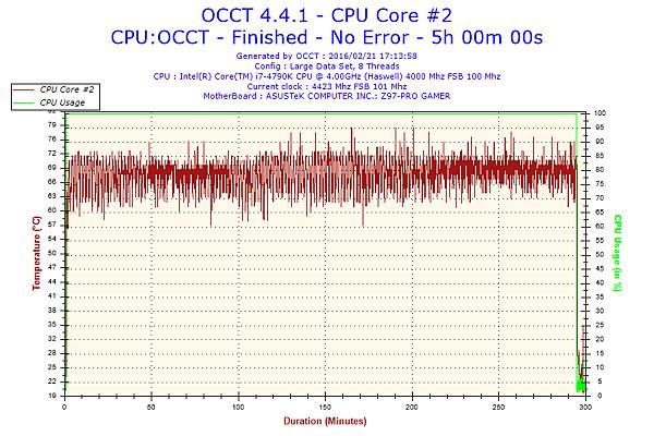 2016-02-21-17h13-Temperature-CPU Core #2.png