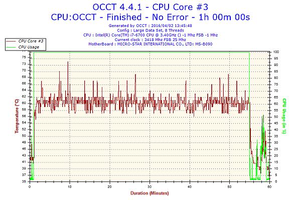 2016-04-02-13h45-Temperature-CPU Core #3.png