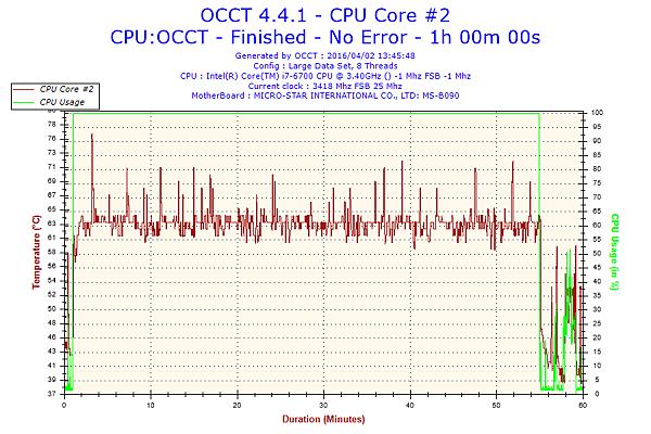 2016-04-02-13h45-Temperature-CPU Core #2.png