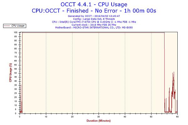 2016-04-02-13h45-CpuUsage-CPU Usage.png