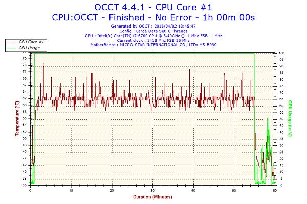 2016-04-02-13h45-Temperature-CPU Core #1.png