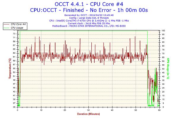 2016-04-02-13h45-Temperature-CPU Core #4.png