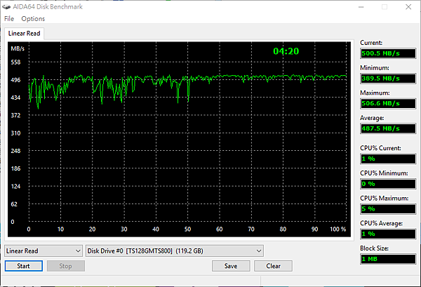 AIDA64 TS128 SSD Linear Read.png