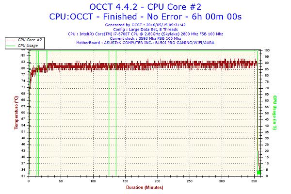 OCCT 04 Temp.png