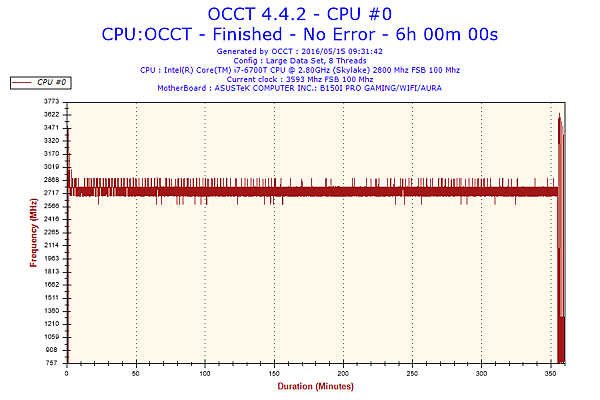 OCCT 02 2.8Ghz.png