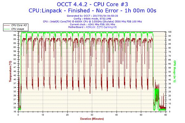 2017-01-04-04h50-Temperature-CPU Core #3.png