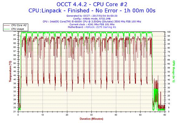 2017-01-04-04h50-Temperature-CPU Core #2.png
