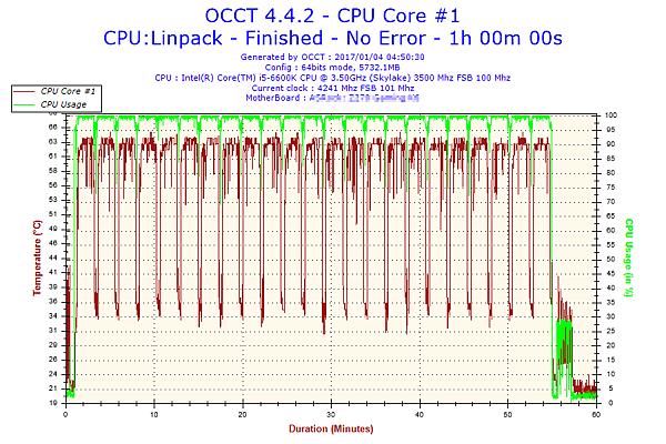 2017-01-04-04h50-Temperature-CPU Core #1.png