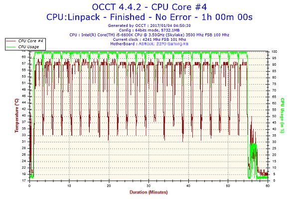 2017-01-04-04h50-Temperature-CPU Core #4.png