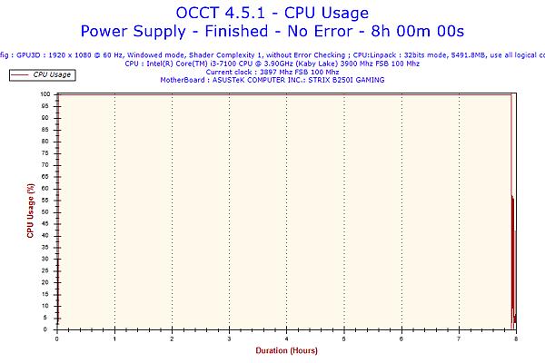 2017-09-01-10h58-CpuUsage-CPU Usage.png