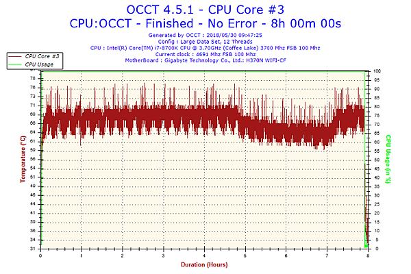 2018-05-30-09h47-Temperature-CPU Core #3.png