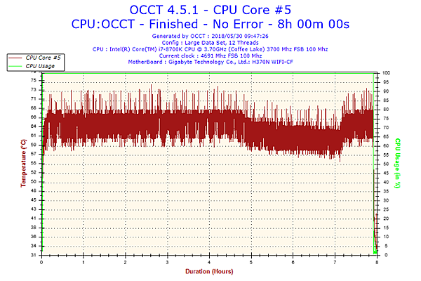 2018-05-30-09h47-Temperature-CPU Core #5.png