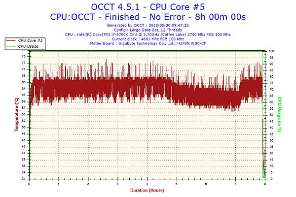2018-05-30-09h47-Temperature-CPU Core #5.png