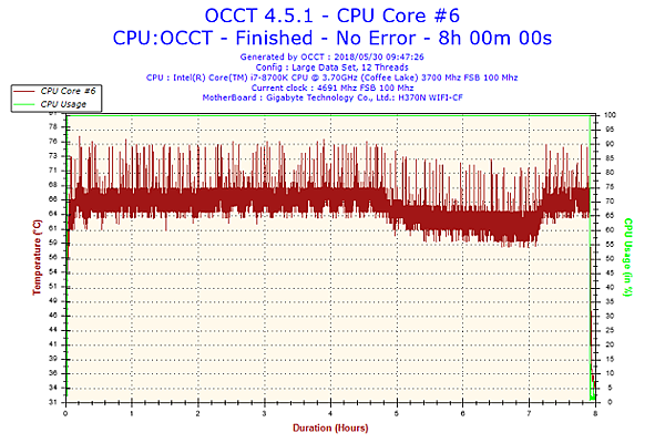 2018-05-30-09h47-Temperature-CPU Core #6.png