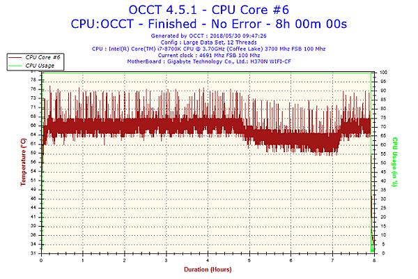2018-05-30-09h47-Temperature-CPU Core #6.png