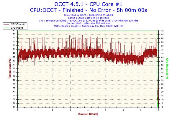 2018-05-30-09h47-Temperature-CPU Core #1.png