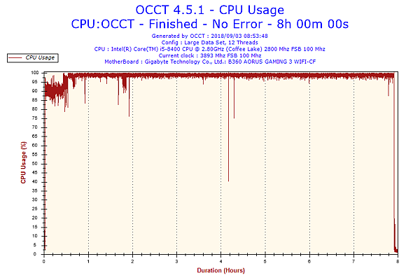 2018-09-03-08h53-CpuUsage-CPU Usage.png