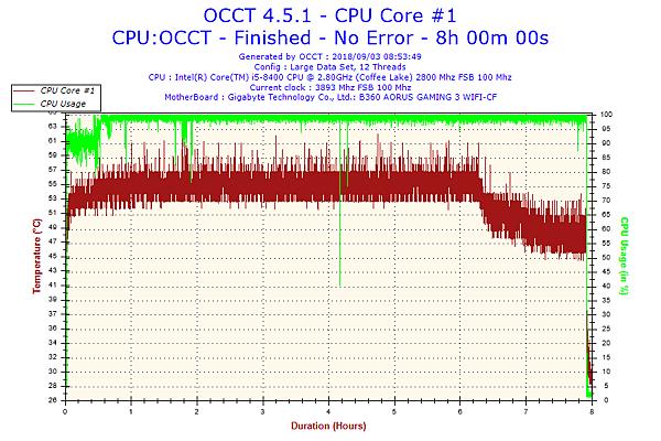 2018-09-03-08h53-Temperature-CPU Core #1.png