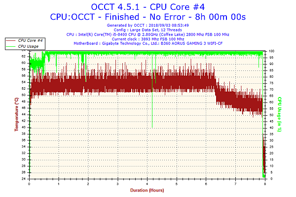 2018-09-03-08h53-Temperature-CPU Core #4.png