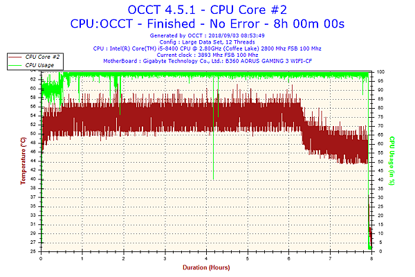 2018-09-03-08h53-Temperature-CPU Core #2.png